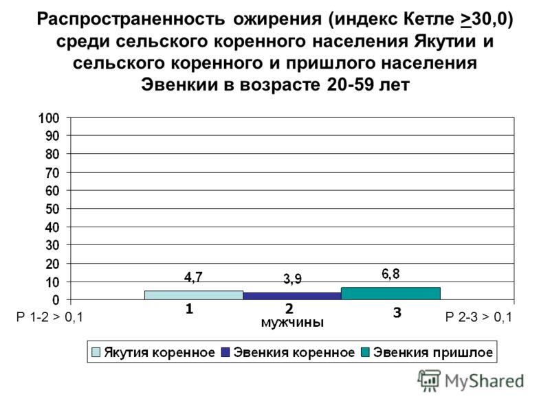 Распространенность ожирения (индекс Кетле >30,0) среди сельского коренного населения Якутии и сельского коренного и пришлого населения Эвенкии в возрасте 20-59 лет Р 1-2 > 0,1Р 2-3 > 0,1 12 3