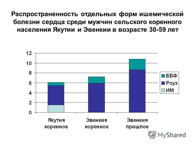 Распространенность отдельных форм ишемической болезни сердца среди мужчин сельского коренного населения Якутии и Эвенкии в возрасте 30-59 лет