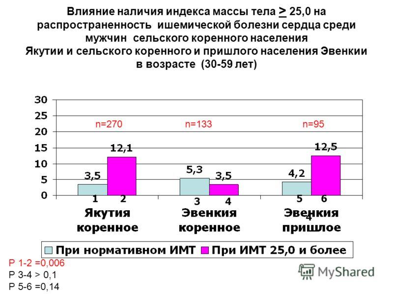 Влияние наличия индекса массы тела > 25,0 на распространенность ишемической болезни сердца среди мужчин сельского коренного населения Якутии и сельского коренного и пришлого населения Эвенкии в возрасте (30-59 лет) 12 3 4 Р 1-2 =0,006 Р 3-4 > 0,1 Р 5