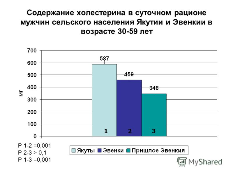 Содержание холестерина в суточном рационе мужчин сельского населения Якутии и Эвенкии в возрасте 30-59 лет Р 1-2 =0,001 Р 2-3 > 0,1 Р 1-3 =0,001 123