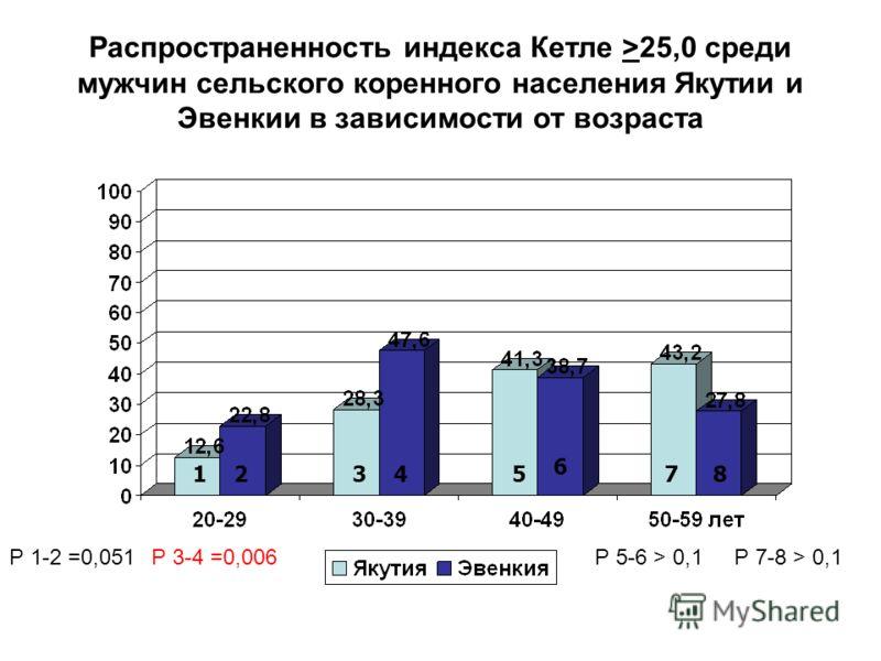 Распространенность индекса Кетле >25,0 среди мужчин сельского коренного населения Якутии и Эвенкии в зависимости от возраста 12345 6 78 Р 1-2 =0,051Р 3-4 =0,006Р 5-6 > 0,1Р 7-8 > 0,1