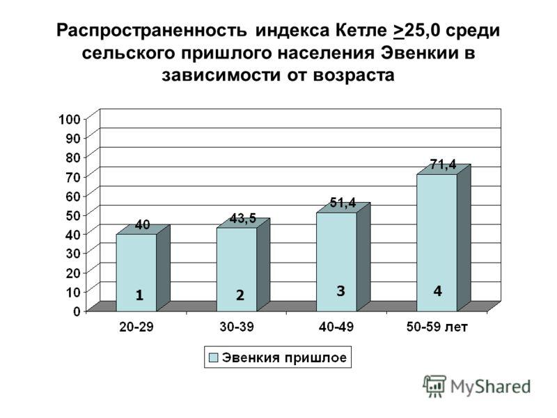 Распространенность индекса Кетле >25,0 среди сельского пришлого населения Эвенкии в зависимости от возраста 12 34