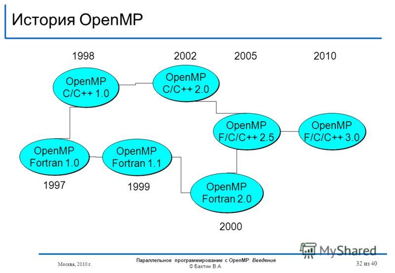 История OpenMP OpenMP Fortran 1.1 OpenMP C/C++ 1.0 OpenMP Fortran 2.0 OpenMP Fortran 2.0 OpenMP C/C++ 2.0 OpenMP C/C++ 2.0 1998 2000 1999 2002 OpenMP Fortran 1.0 1997 OpenMP F/C/C++ 2.5 OpenMP F/C/C++ 2.5 2005 OpenMP F/C/C++ 3.0 OpenMP F/C/C++ 3.0 20
