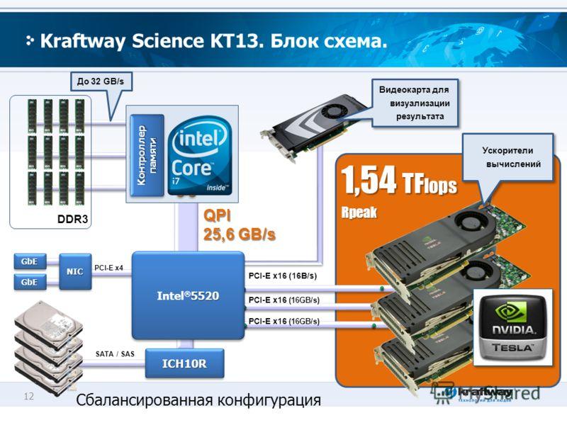 12 Kraftway Science KT13. Блок схема. Контроллер памяти До 32 GB/s NICNICGbEGbE GbEGbE PCI-E x4 ICH10RICH10R DDR3 SATA / SAS Видеокарта для визуализации результата PCI-E x16 (16GB/s) PCI-E x16 (16B/s) 1,54 TF lops Rpeak 5520 Intel ® 5520 Сбалансирова