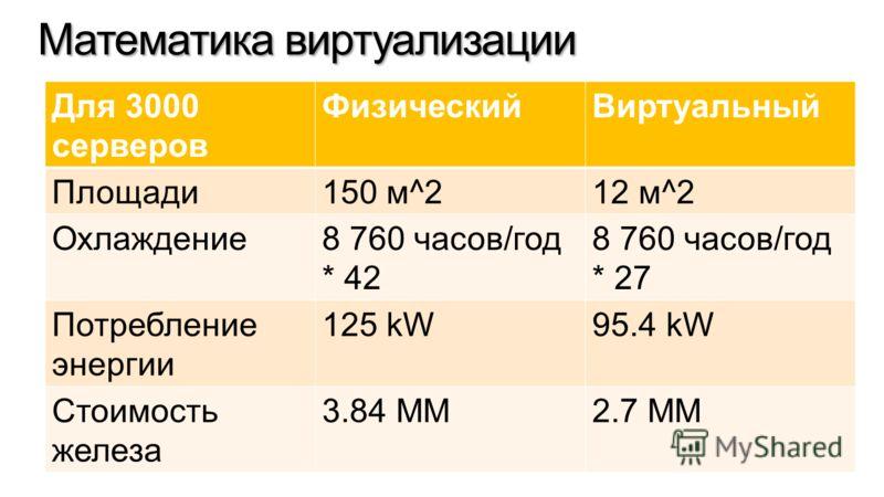 Математика виртуализации Для 3000 серверов ФизическийВиртуальный Площади150 м^212 м^2 Охлаждение8 760 часов/год * 42 8 760 часов/год * 27 Потребление энергии 125 kW95.4 kW Стоимость железа 3.84 MM2.7 MM