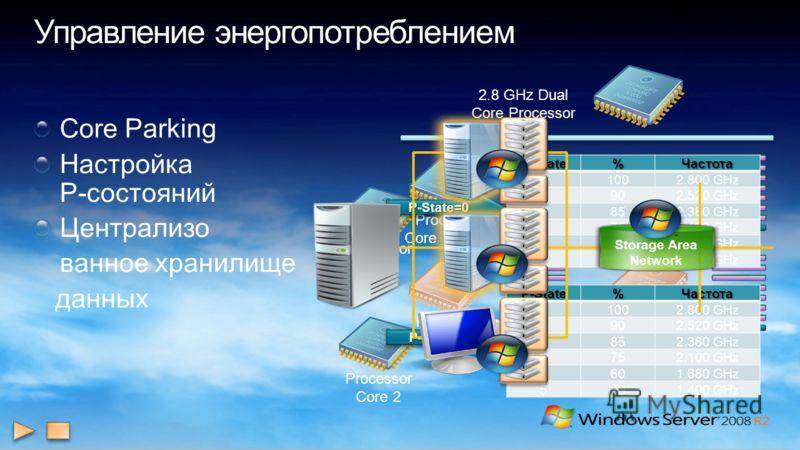 2.8 GHz Dual Core Processor Processor Core 1 Active Processor Core 2 Inactive Processor Core 4 Inactive Processor Core 3 Inactive Core Parking Настройка P-состояний Централизо ванное хранилище данных Processor Core 1 P-State=0P-State=0P-State%Частота