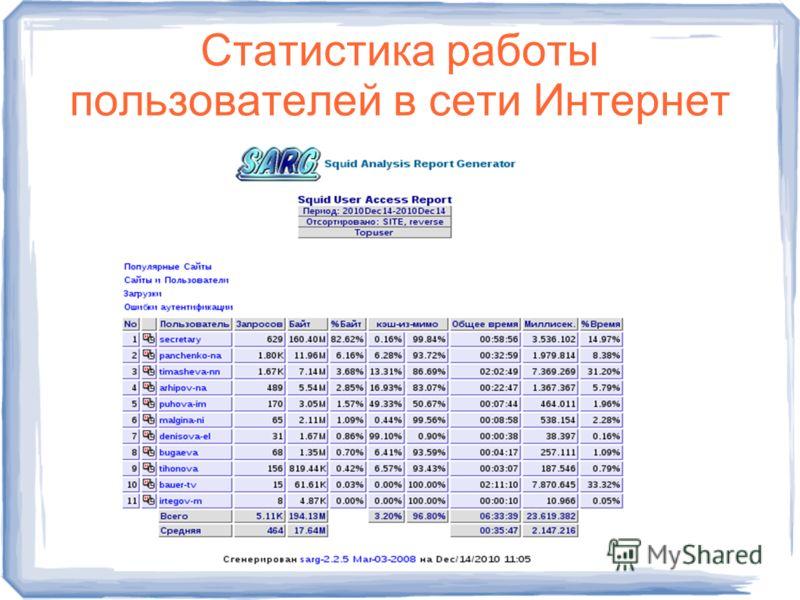 Статистика работы пользователей в сети Интернет