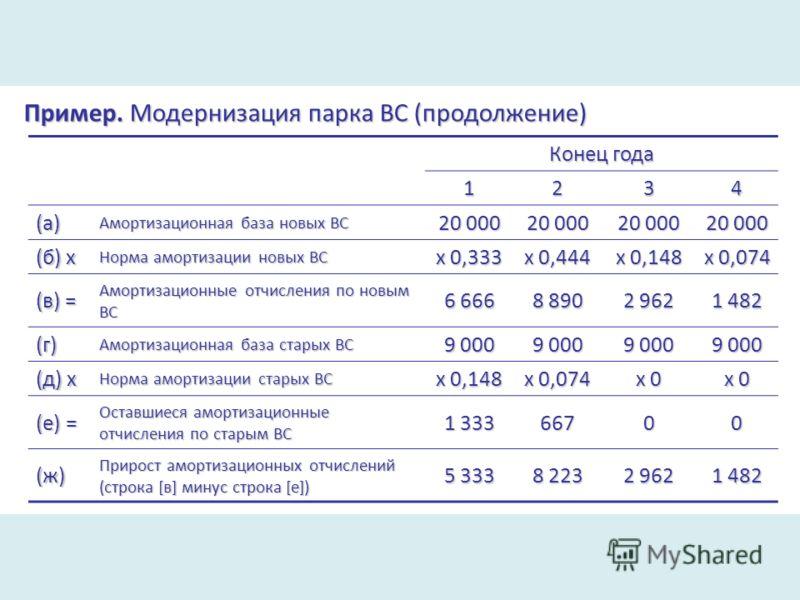 Пример. Модернизация парка ВС (продолжение) Конец года 1234 (а) Амортизационная база новых ВС 20 000 (б) х Норма амортизации новых ВС х 0,333 х 0,444 х 0,148 х 0,074 (в) = Амортизационные отчисления по новым ВС 6 666 8 890 2 962 1 482 (г) Амортизацио