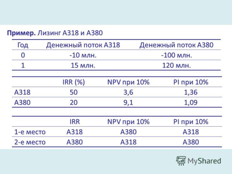 Пример. Лизинг A318 и А380 Год Денежный поток А318 Денежный поток А380 0 -10 млн. -100 млн. 1 15 млн. 120 млн. IRR (%) NPV при 10% PI при 10% А318503,61,36 А380209,11,09 IRR NPV при 10% PI при 10% 1-е место А318А380А318 2-е место А380А318А380