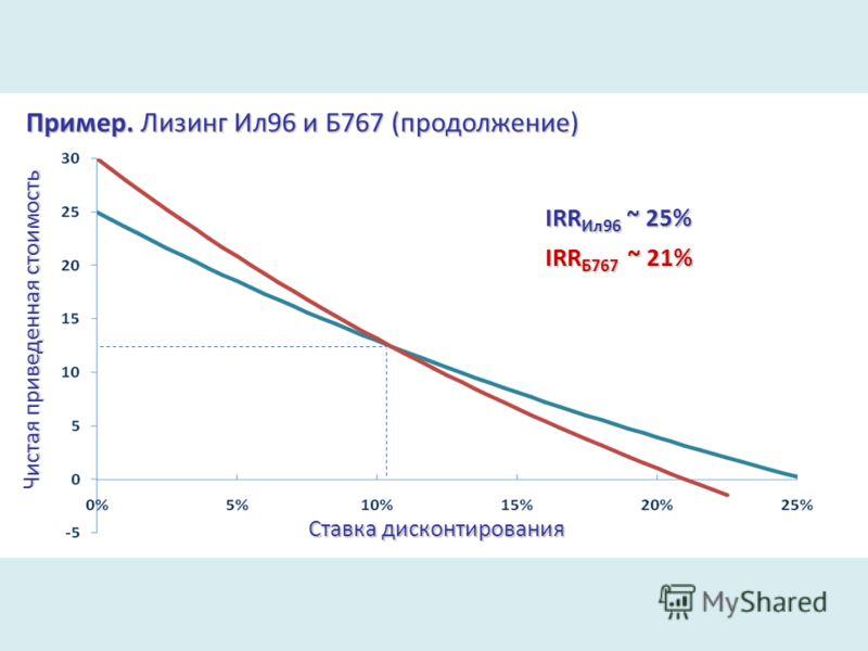 Чистая приведенная стоимость Ставка дисконтирования IRR Ил96 ~ 25% IRR Б767 ~ 21% Пример. Лизинг Ил96 и Б767 (продолжение)