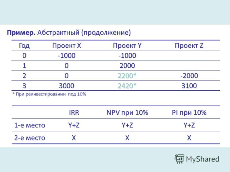 Пример. Абстрактный (продолжение) Год Проект Х Проект Y Проект Z 0 -1000 -1000 102000 202200*-2000 330002420*3100 IRR NPV при 10% PI при 10% 1-е место Y+ZY+ZY+Z 2-е место XXX * При реинвестировании под 10%