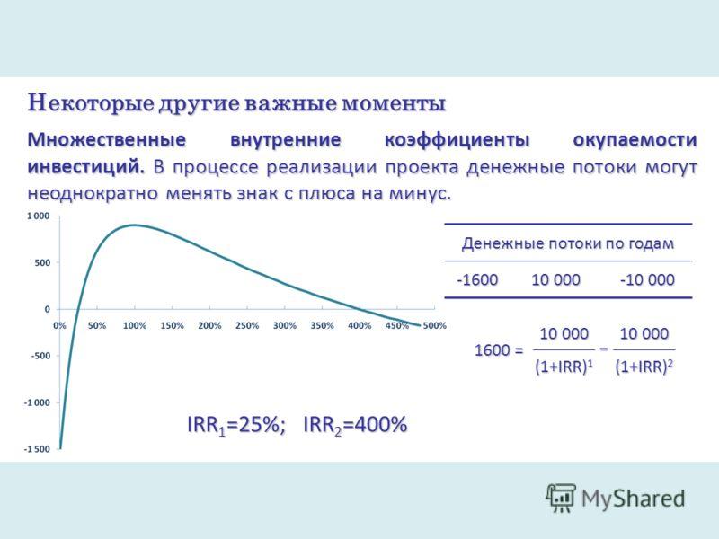 Некоторые другие важные моменты Множественные внутренние коэффициенты окупаемости инвестиций. В процессе реализации проекта денежные потоки могут неоднократно менять знак с плюса на минус. Денежные потоки по годам -1600 10 000 -10 000 1600 = 10 000 (