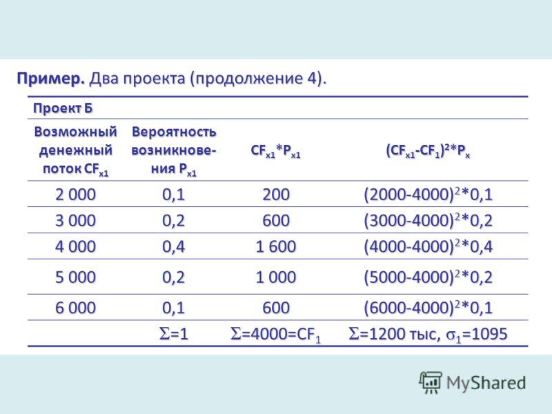 Пример. Два проекта (продолжение 4). Проект Б Возможный денежный поток CF x1 Вероятность возникнове- ния P x1 CF x1 *P x1 (CF x1 -CF 1 ) 2 *P x 2 000 0,1200 (2000-4000) 2 *0,1 3 000 0,2600 (3000-4000) 2 *0,2 4 000 0,4 1 600 (4000-4000) 2 *0,4 5 000 0
