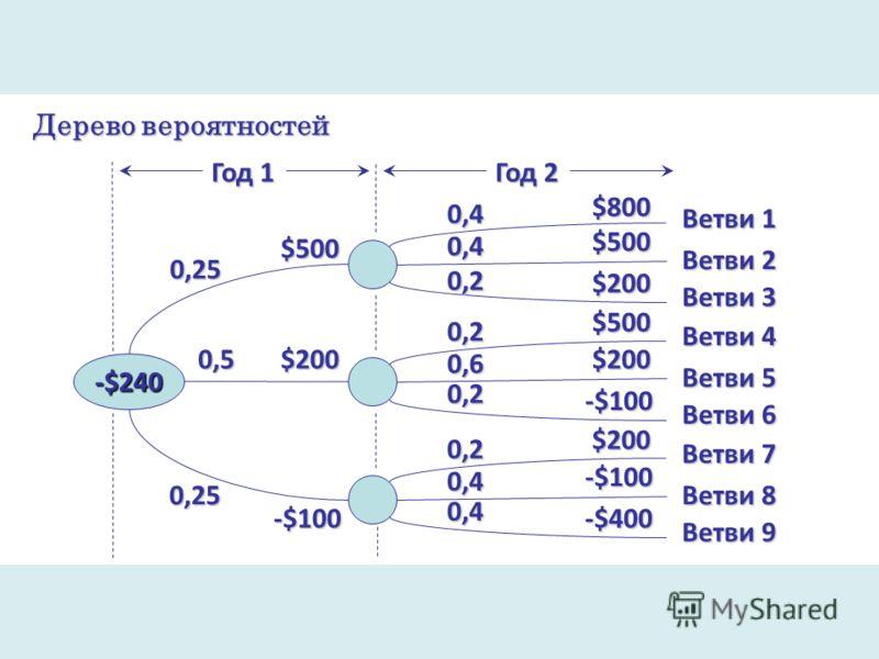 Дерево вероятностей -$240 $500 $200 -$100 0,25 0,5 0,25 Год 1 0,4 0,2 $800 Год 2 $500 $200 Ветви 1 Ветви 2 Ветви 3 0,2 0,6 0,2 $500 $200 -$100 Ветви 4 Ветви 5 Ветви 6 0,2 0,4 $200 -$100 -$400 Ветви 7 Ветви 8 Ветви 9