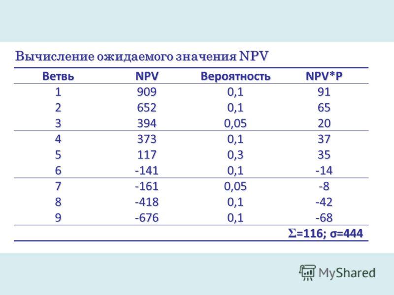 Вычисление ожидаемого значения NPV ВетвьNPVВероятностьNPV*P 19090,191 26520,165 33940,0520 43730,137 51170,335 6-1410,1-14 7-1610,05-8 8-4180,1-42 9-6760,1-68 Σ =116; σ=444 Σ =116; σ=444
