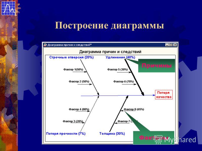 Построение диаграммы Факторы Причины