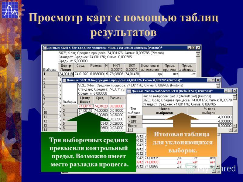 Просмотр карт с помощью таблиц результатов Три выборочных средних превысили контрольный предел. Возможно имеет место разладка процесса. Итоговая таблица для уклоняющихся выборок.