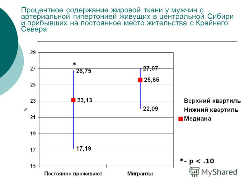 Процентное содержание жировой ткани у мужчин с артериальной гипертонией живущих в центральной Сибири и прибывших на постоянное место жительства с Крайнего Севера *- p
