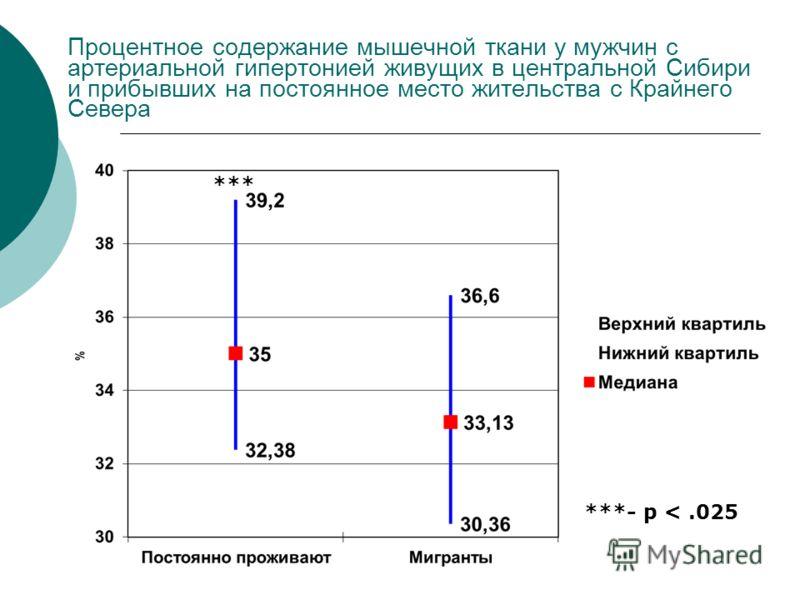 Процентное содержание мышечной ткани у мужчин с артериальной гипертонией живущих в центральной Сибири и прибывших на постоянное место жительства с Крайнего Севера ***- p