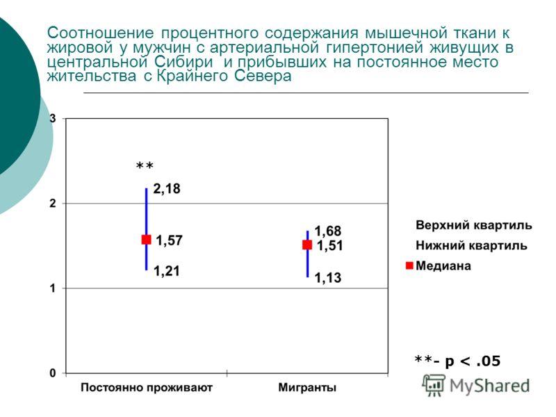 Соотношение процентного содержания мышечной ткани к жировой у мужчин с артериальной гипертонией живущих в центральной Сибири и прибывших на постоянное место жительства с Крайнего Севера **- p