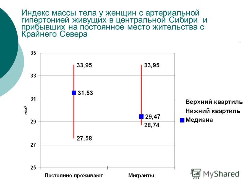 Индекс массы тела у женщин с артериальной гипертонией живущих в центральной Сибири и прибывших на постоянное место жительства с Крайнего Севера