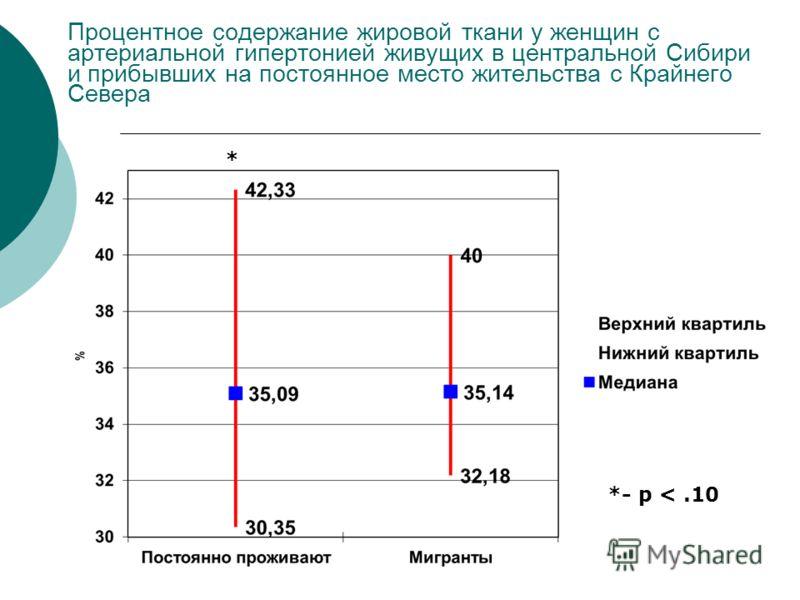 Процентное содержание жировой ткани у женщин с артериальной гипертонией живущих в центральной Сибири и прибывших на постоянное место жительства с Крайнего Севера *- p