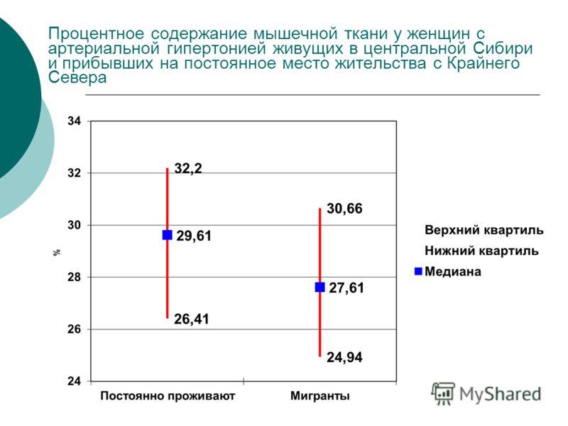 Процентное содержание мышечной ткани у женщин с артериальной гипертонией живущих в центральной Сибири и прибывших на постоянное место жительства с Крайнего Севера