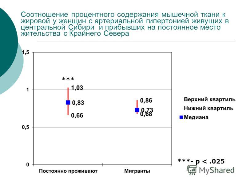 Соотношение процентного содержания мышечной ткани к жировой у женщин с артериальной гипертонией живущих в центральной Сибири и прибывших на постоянное место жительства с Крайнего Севера ***- p