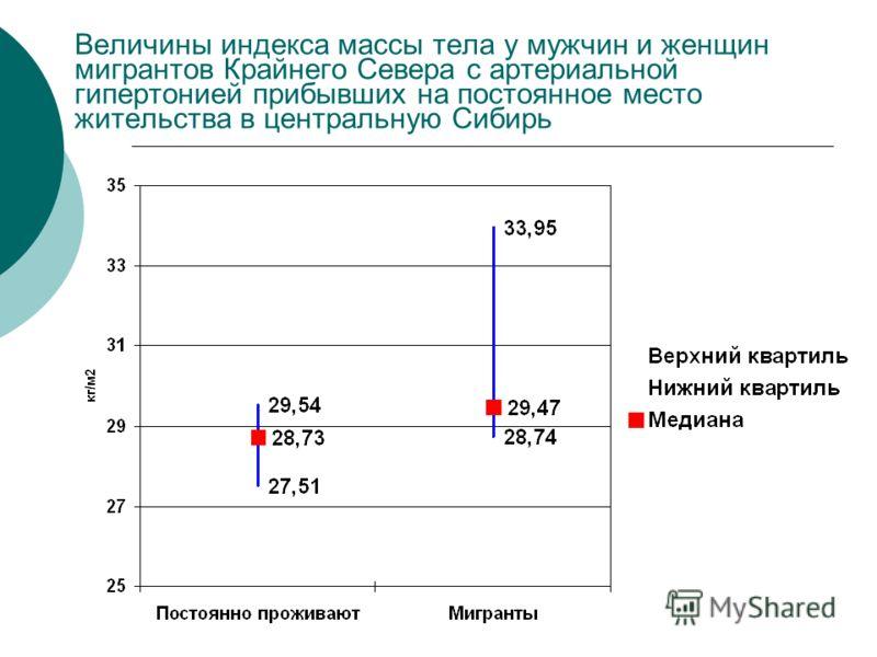 Величины индекса массы тела у мужчин и женщин мигрантов Крайнего Севера с артериальной гипертонией прибывших на постоянное место жительства в центральную Сибирь