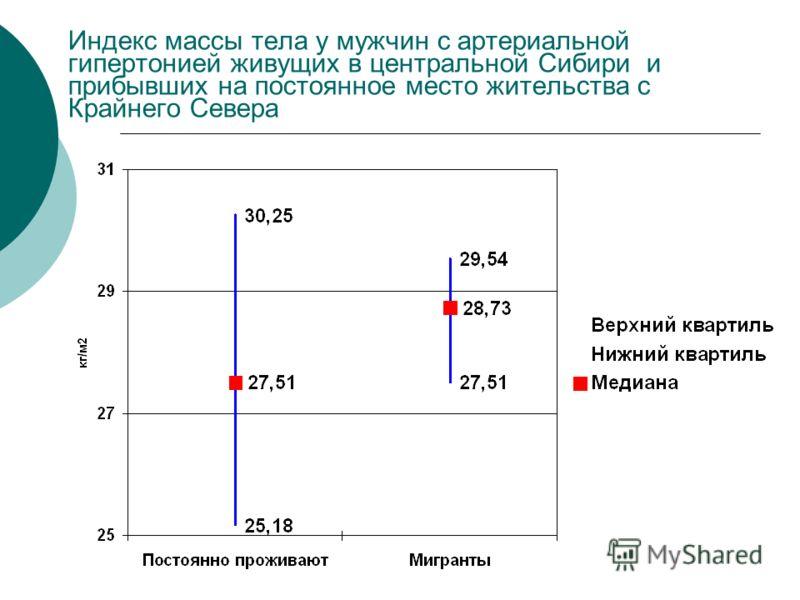 Индекс массы тела у мужчин с артериальной гипертонией живущих в центральной Сибири и прибывших на постоянное место жительства с Крайнего Севера