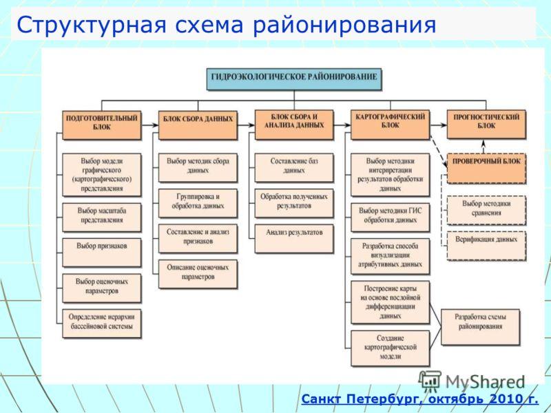 Структурная схема районирования