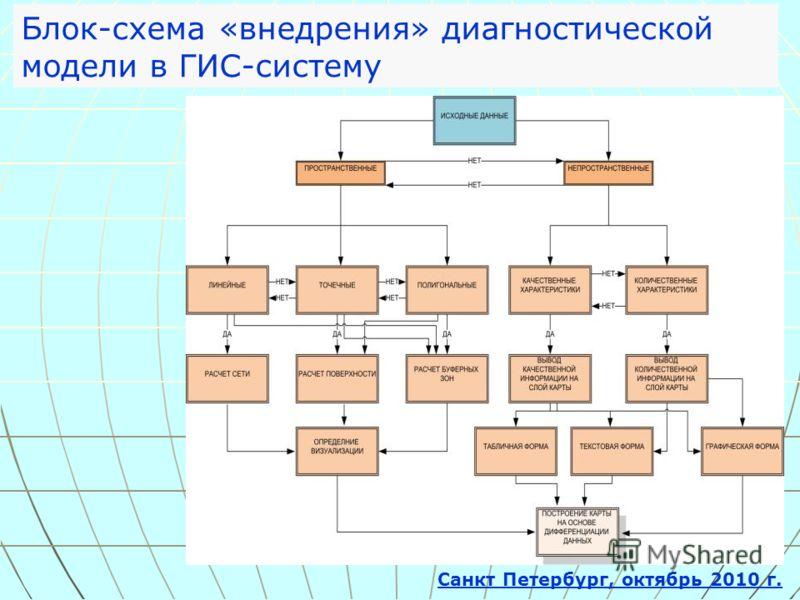 Санкт Петербург, октябрь 2010 г. Блок-схема «внедрения» диагностической модели в ГИС-систему