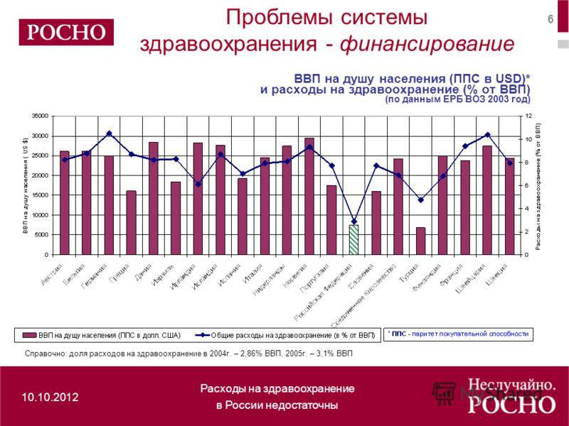 здравоохранение в России