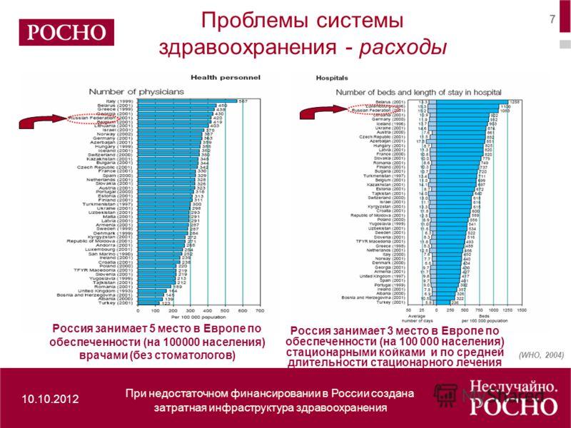 10.10.2012 7 Россия занимает 5 место в Европе по обеспеченности (на 100000 населения) врачами (без стоматологов) Россия занимает 3 место в Европе по обеспеченности (на 100 000 населения) стационарными койками и по средней длительности стационарного л
