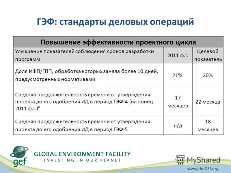 ГЭФ: стандарты деловых операций Повышение эффективности проектного цикла Улучшение показателей соблюдения сроков разработки программ 2011 ф.г. Целевой показатель Доля ИФП/ГПП, обработка которых заняла более 10 дней, предусмотренных нормативами 21% 20