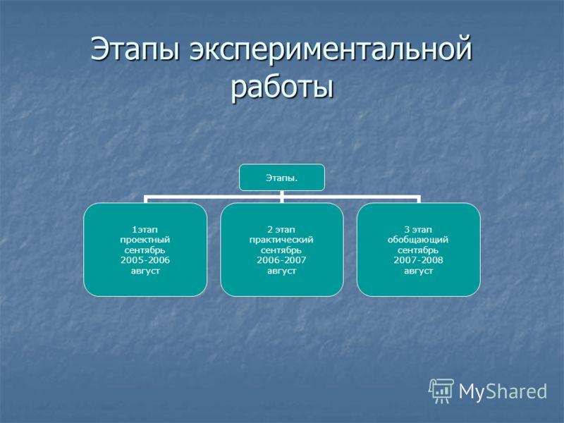 Этапы экспериментальной работы Этапы. 1этап проектный сентябрь 2005-2006 август 2 этап практический сентябрь 2006-2007 август 3 этап обобщающий сентябрь 2007-2008 август