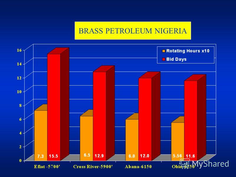 BRASS PETROLEUM NIGERIA