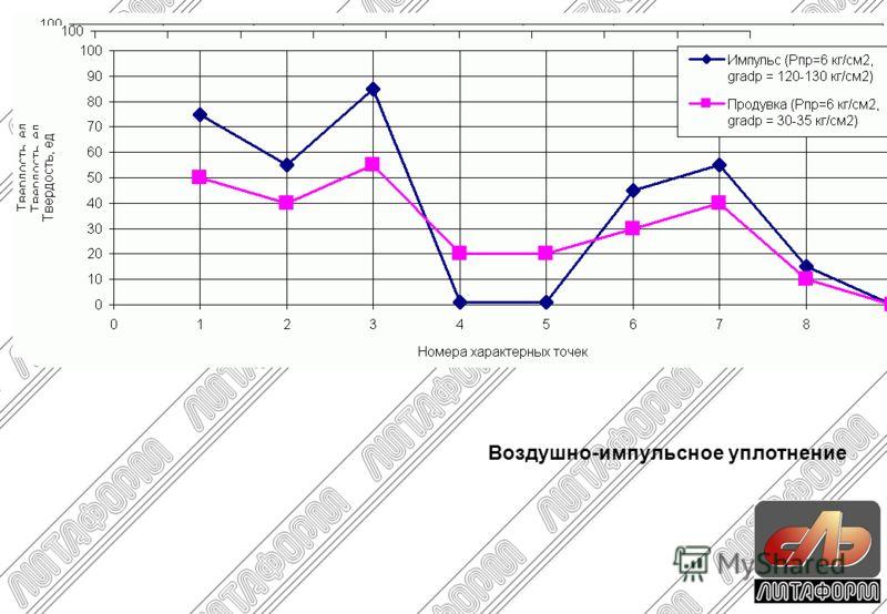 Эффективность различных методов уплотнения Воздушно-импульсное уплотнение