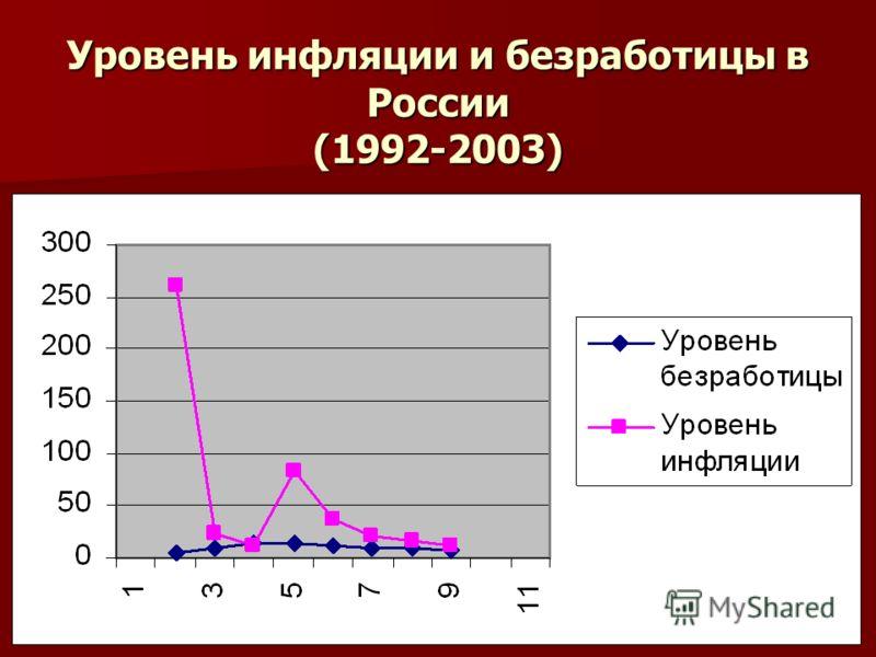 Уровень инфляции и безработицы в России (1992-2003)
