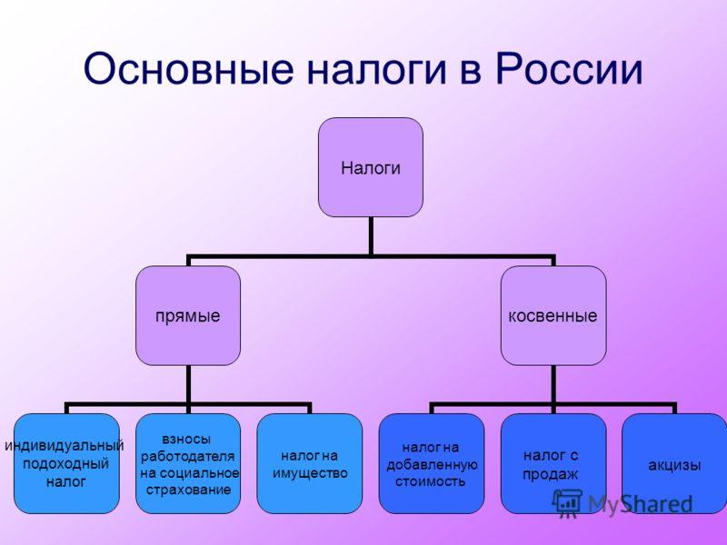 Основные налоги в России Налоги прямые индивидуальный подоходный налог взносы работодателя на социальное страхование налог на имущество косвенные налог на добавленную стоимость налог с продаж акцизы