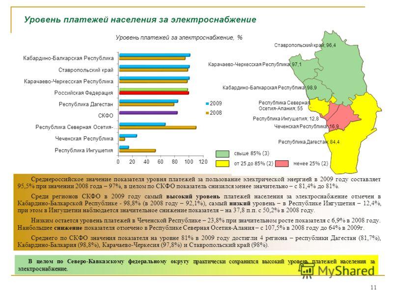 Уровень платежей населения за электроснабжение Среднероссийское значение показателя уровня платежей за пользование электрической энергией в 2009 году составляет 95,5% при значении 2008 года – 97%, в целом по СКФО показатель снизился менее значительно