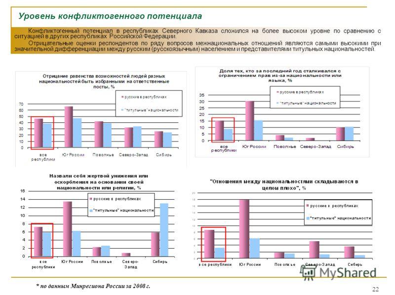 22 Уровень конфликтогенного потенциала Конфликтогенный потенциал в республиках Северного Кавказа сложился на более высоком уровне по сравнению с ситуацией в других республиках Российской Федерации. Отрицательные оценки респондентов по ряду вопросов м