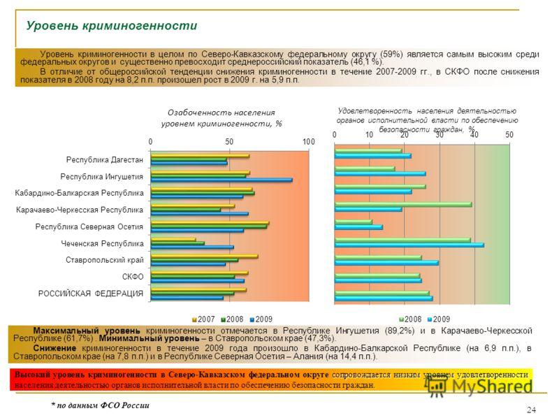 24 Уровень криминогенности Озабоченность населения уровнем криминогенности, % Удовлетворенность населения деятельностью органов исполнительной власти по обеспечению безопасности граждан, % Уровень криминогенности в целом по Северо-Кавказскому федерал