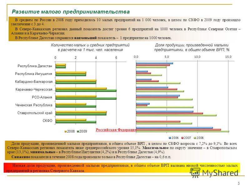 5 Развитие малого предпринимательства Доля продукции, произведенной малыми предприятиями, в общем объеме ВРП, % В среднем по России в 2008 году приходилось 10 малых предприятий на 1 000 человек, в целом по СКФО в 2009 году произошло увеличение с 3 до