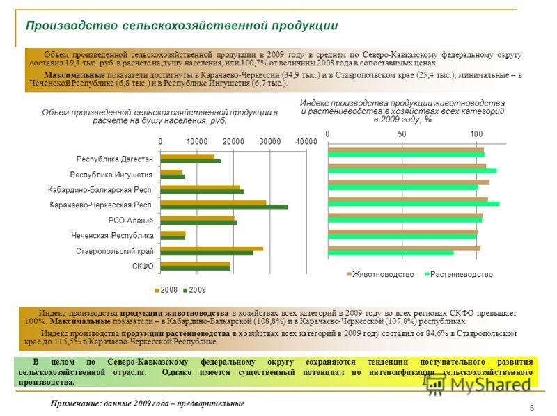 8 Производство сельскохозяйственной продукции Объем произведенной сельскохозяйственной продукции в расчете на душу населения, руб. Объем произведенной сельскохозяйственной продукции в 2009 году в среднем по Северо-Кавказскому федеральному округу сост