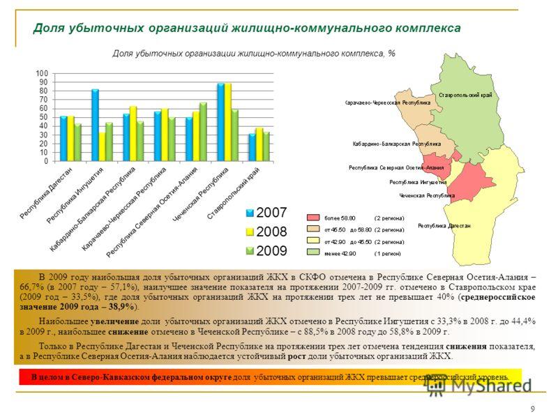 Доля убыточных организаций жилищно-коммунального комплекса В 2009 году наибольшая доля убыточных организаций ЖКХ в СКФО отмечена в Республике Северная Осетия-Алания – 66,7% (в 2007 году – 57,1%), наилучшее значение показателя на протяжении 2007-2009
