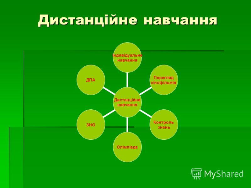 Дистанційне навчання Дистанційне навчання Індивідуальне навчання Перегляд кінофільмів Контроль знань ОлімпіадаЗНОДПА