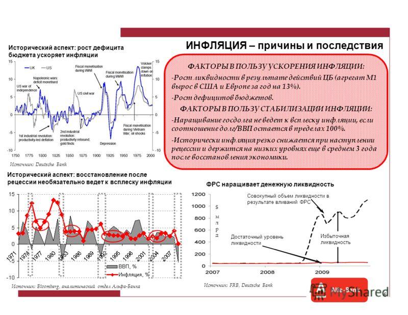 5 Рост рынка опережает восстановление экономики Рецессии 1970-76 гг: Темпы посткризисного роста: 1974 vs 2009 Источник: Bloomberg, аналитический отдел Альфа-Банка Рецессии 1977-84 гг: Рецессия 2001 г: