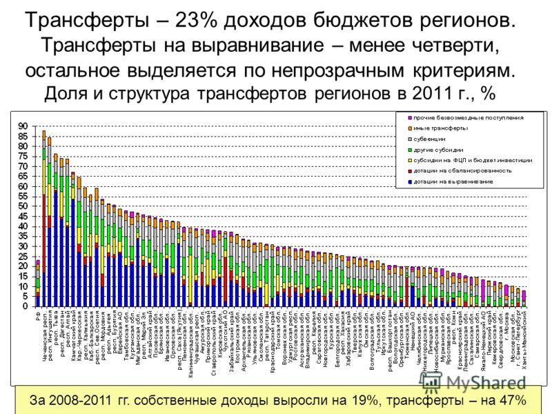 Трансферты – 23% доходов бюджетов регионов. Трансферты на выравнивание – менее четверти, остальное выделяется по непрозрачным критериям. Доля и структура трансфертов регионов в 2011 г., % За 2008-2011 гг. собственные доходы выросли на 19%, трансферты
