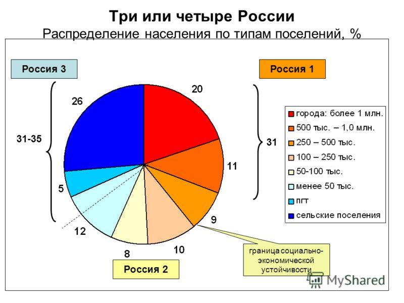 Три или четыре России Распределение населения по типам поселений, % 31-35 31 граница социально- экономической устойчивости Россия 1Россия 3 Россия 2